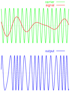 frequency-modulation