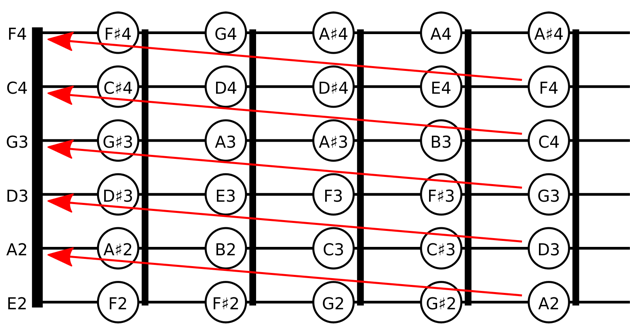 Guitar guitar chords g2 : All fourths tuning for guitar