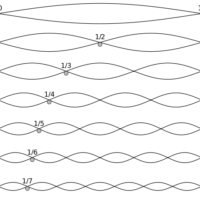 Harmonic_partials_on_strings